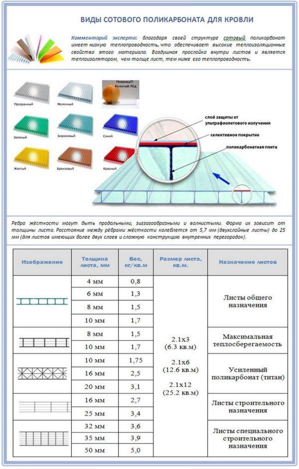 Виды сотового поликарбоната