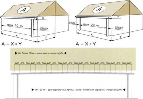 Расчет количества водосточных труб