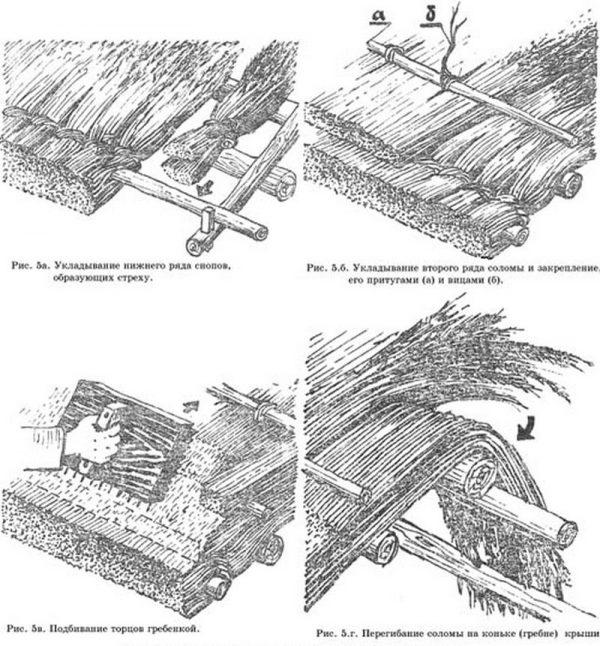 Последовательность покрытия крыши камышом