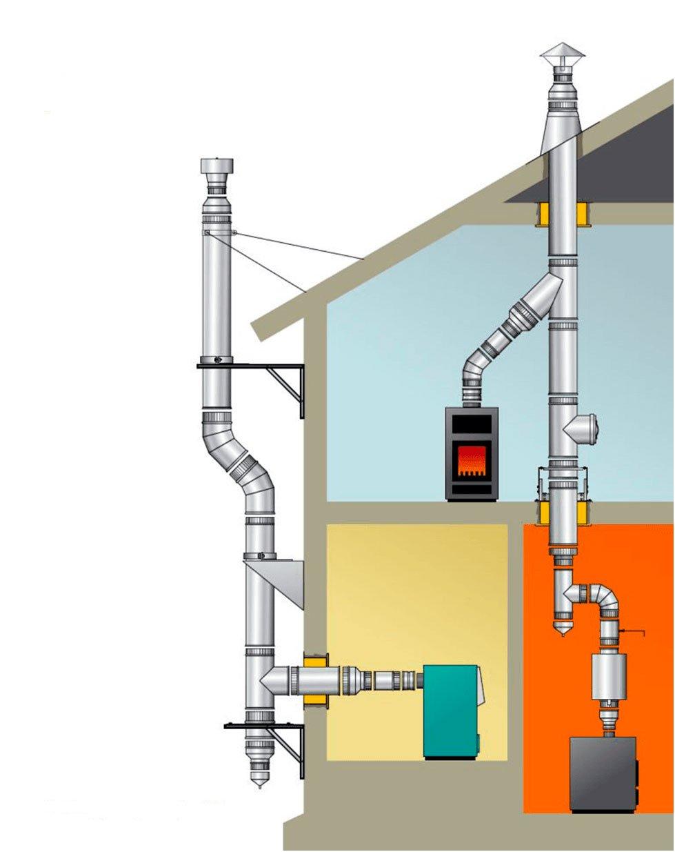Дымоходы для газового котла своими руками фото 619