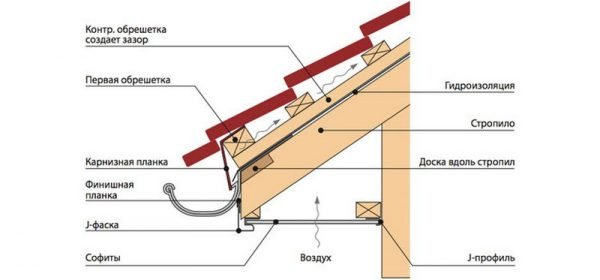 Схема устройства деревянной обрешётки