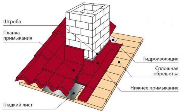 Схема устройства обрешётки в местах примыканий