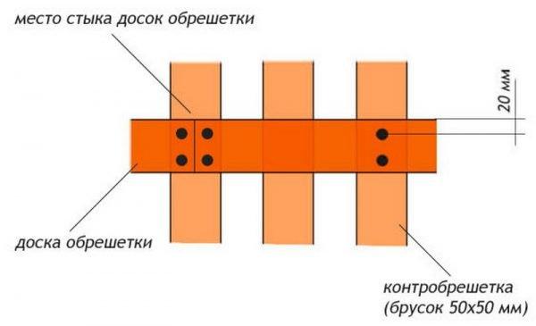Схема крепления обрешётки