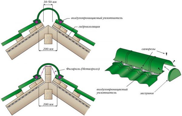 Схема монтажа конька металлочерепицы