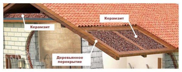 Утепление крыш керамзитом
