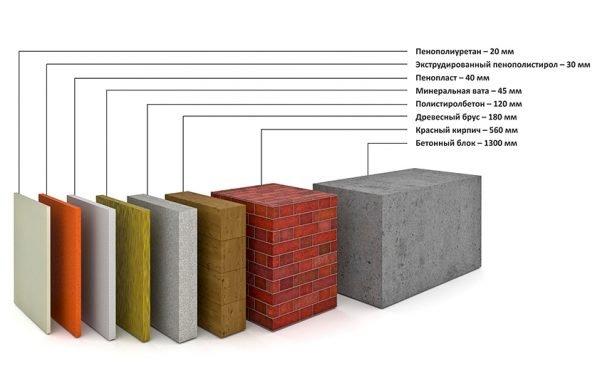 Сравнение разных материалов по теплопроводности