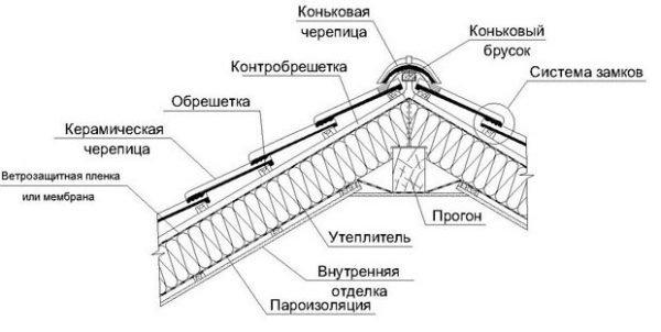 Схема кровли для монтажа металлочерепицы