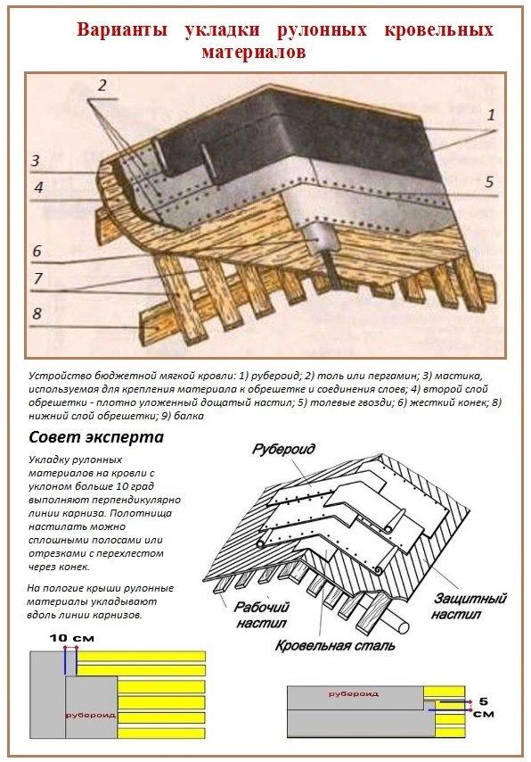 Строение крыши из рубероида