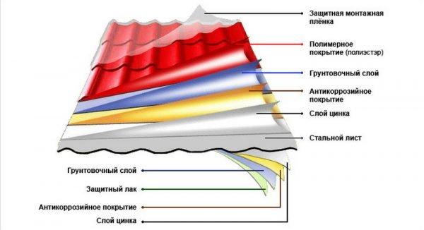 Структура металлочерепицы «Монтеррей»