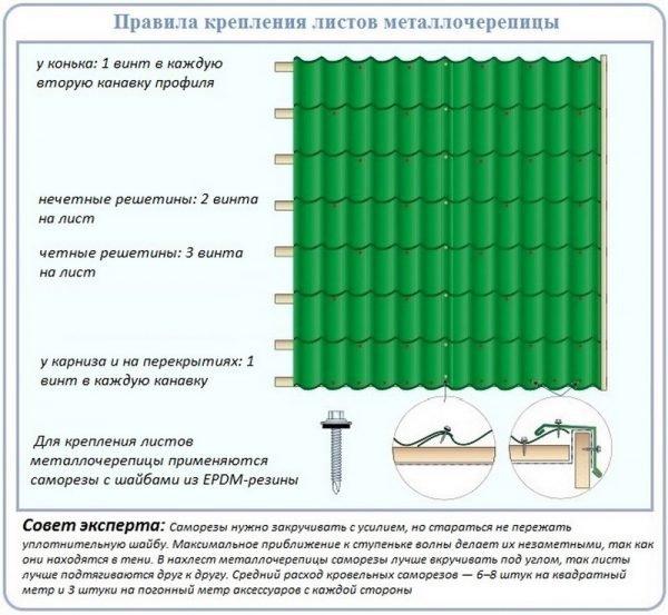 Крепление листов металлочерепицы