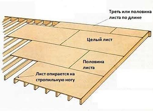 Схема расположения фанерных листов в качестве сплошной обрешётки