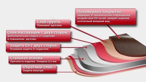 Структура стальной металлочерепицы