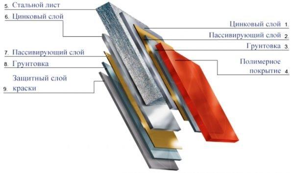 Схема структуры металлочерепицы «Пуретан»