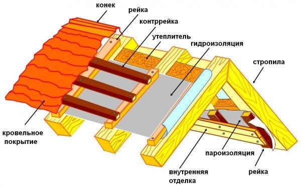 Схема устройства кровли