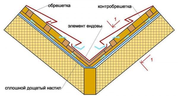 Схема монтажа обрешётки для ендовы