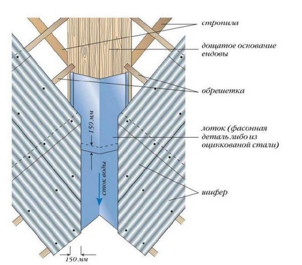 Схема монтажа ендовы под шифер