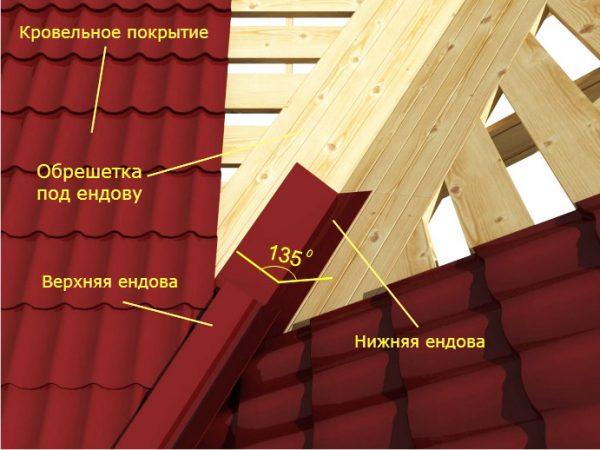 Схема монтажа ендовы на крышу из профнастила