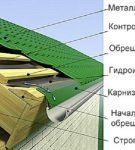 Как сделать холодную крышу под металлочерепицу