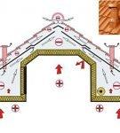 Как устроить вентиляцию над мансардой