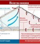 Преимущества кровли с вентзазором