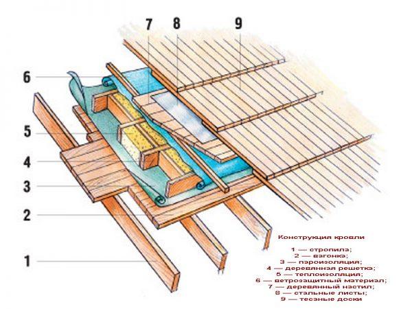 Кровельный пирог крыши с деревянным покрытием
