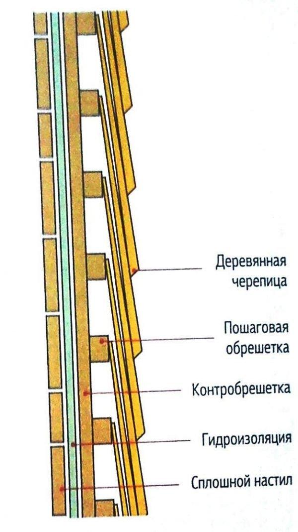 Схема укладки дранки
