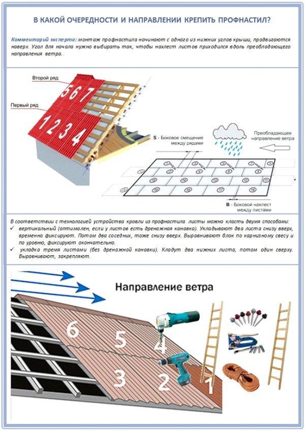 Схема монтажа профнастила