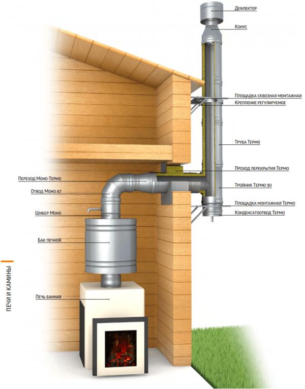 Схема устройства дымохода в бане
