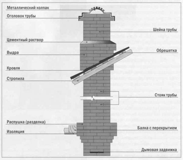 Конструкция дымохода из кирпича