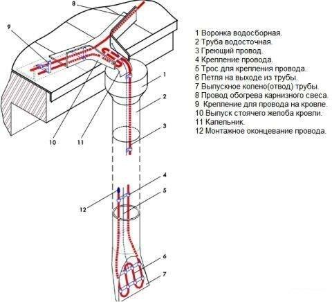 Схема укладки обогревающего кабеля