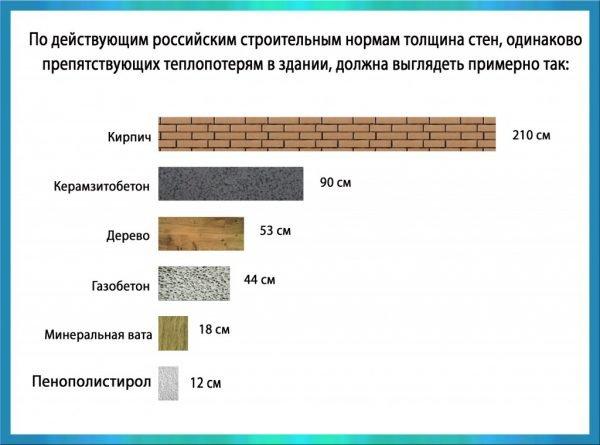 Сравнение разных материалов по способности удерживать тепло
