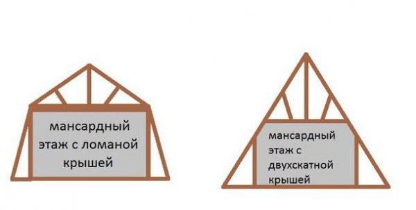 Отличие мансардного этажа в ломаной и двускатной крыше