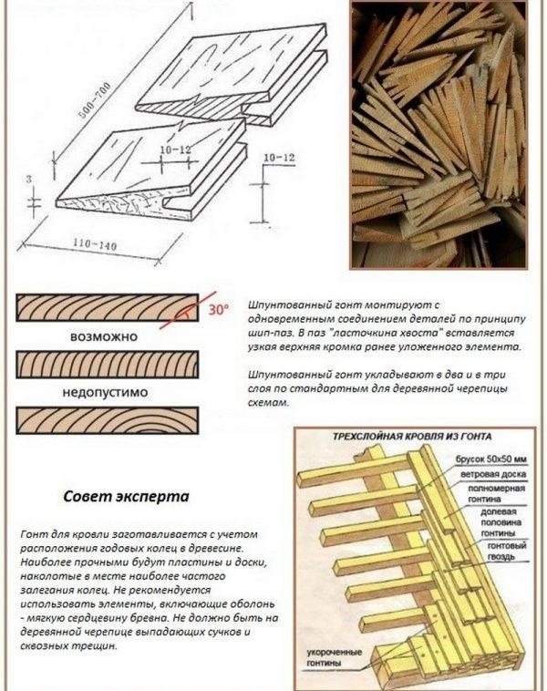 Правила изготовления и монтажа шпунтованного гонта