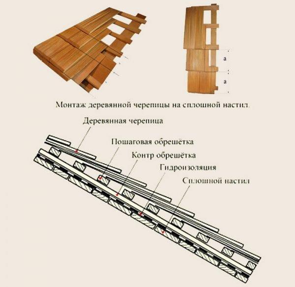 Укладка деревянной черепицы