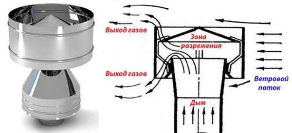 Как работает дефлектор
