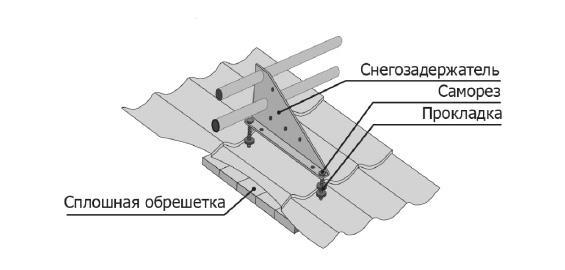 Схема закрепления трубчатой модели снегозадержателя