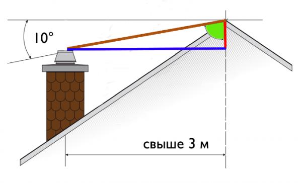 Высота дымохода, расположенного на расстоянии более 3 м от конька крыши