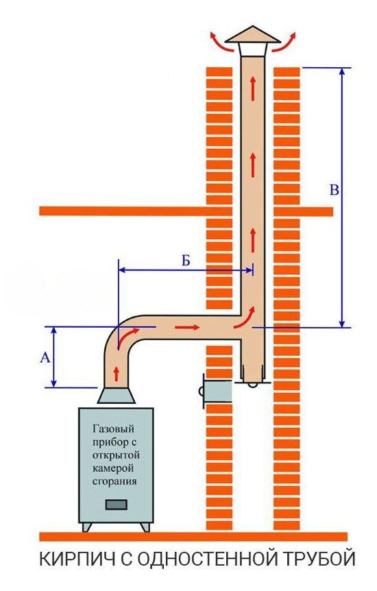 Дымоход в кирпичном канале