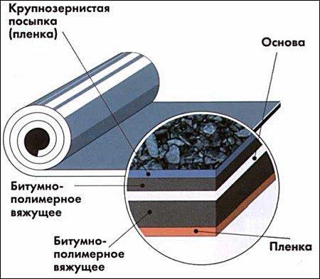 Структура битумно-полимерного покрытия