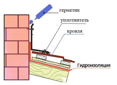 Схема гидроизоляции крыши в месте примыкания дымохода