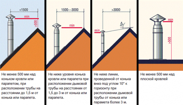 Высота трубы дымохода