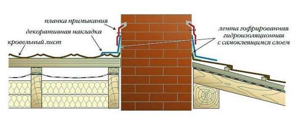 Схема устройства герметичного примыкания с штробой