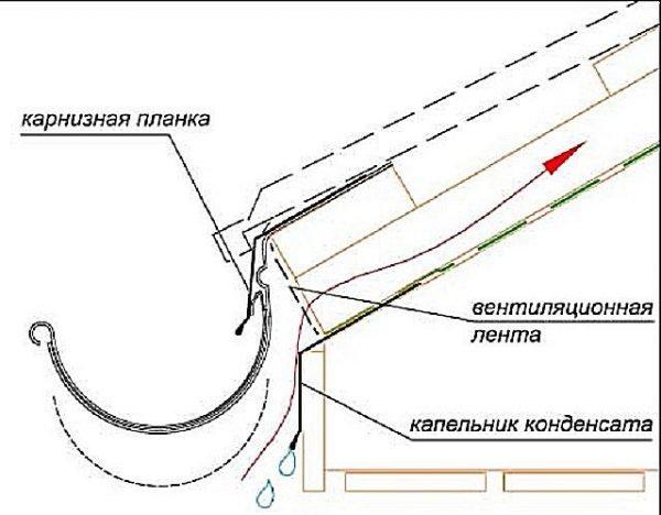 Схема укладки материала под капельником