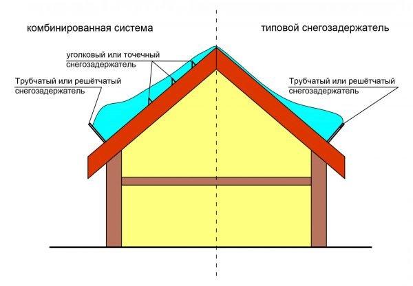 Схема распределения снега на кровле с типовой установкой снегозадержателя и с комбинированной системой