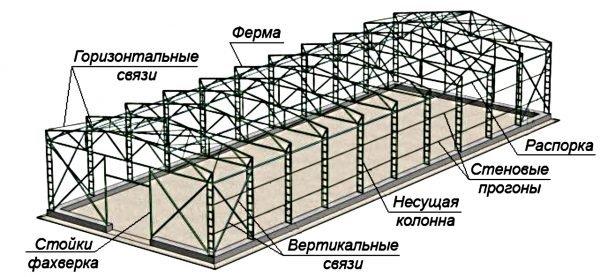 Каркас ангара из металла с двускатной крышей