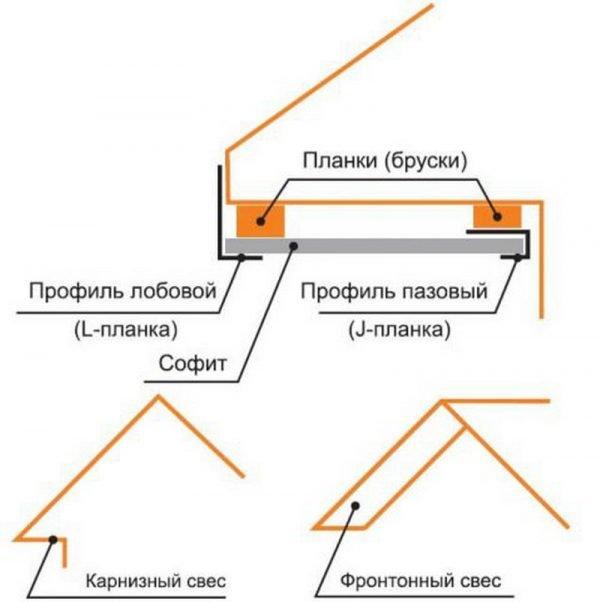 Схема обустройства кровельных свесов