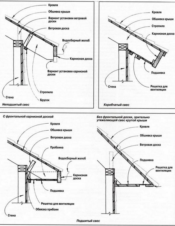 Схема устройства различных видов свесов