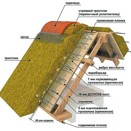 Схема устройства соломенной крыши