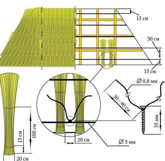 Схема укладки соломы на крышу