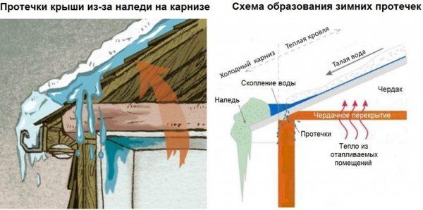 Схема образования протечек крыши гаража